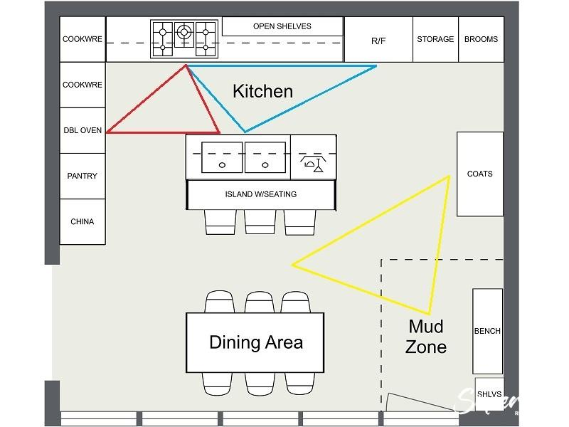 RoomSketcher-Kitchen-Layout-Ideas-Triangle-Zones-Circulation-Preparation-Cooking-Traffic, Kitchen Renovation, Bathroom Renovation, House Renovation Auckland